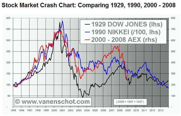 an analysis of the stock market crash of 1929 and the millennial bug of 2000